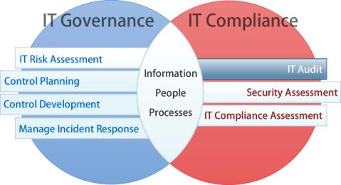IT Audit Diagram